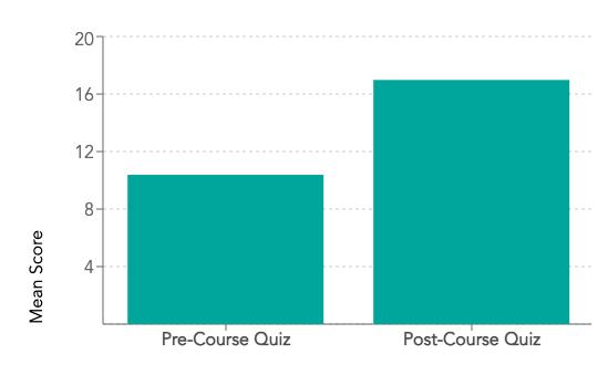 FAU learning gains graph