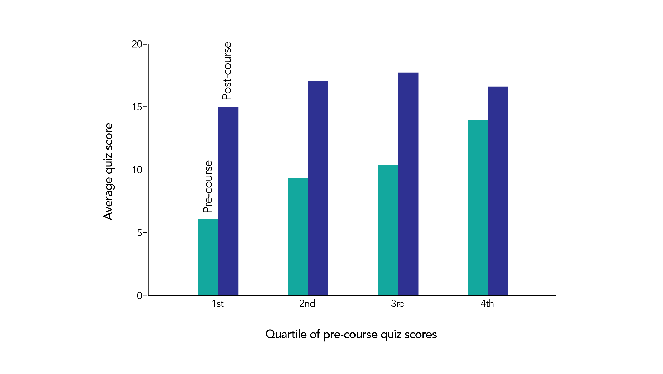 Average Quiz Scores